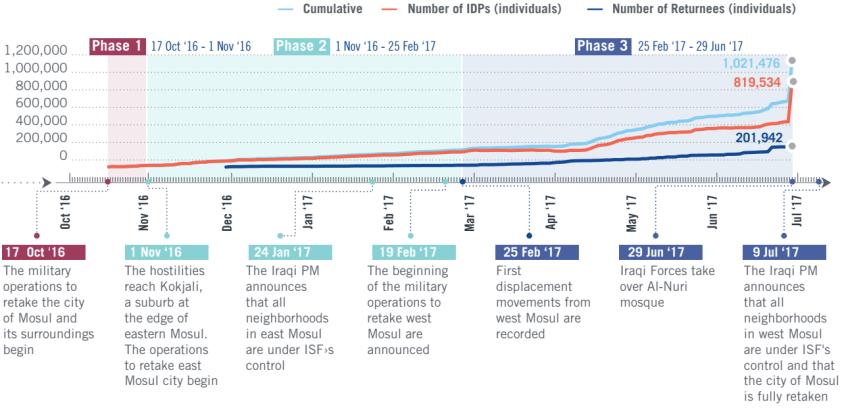 Zeitliche Entwicklung der Flüchtlingszahlen während der Mossul-Offensive - IOM, Iraq Mission, July 2017
